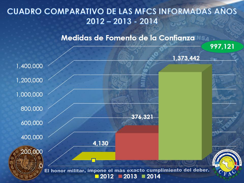 Grafica Evaluacion MFCS